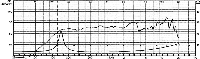 Visaton Full-Range Speaker 8 cm (3.3) 8 Ohm 15W 100-V System