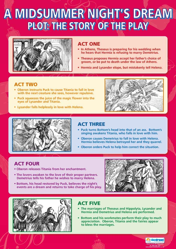 """A Midsummer Night's Dream Plot: The Story of The Play 