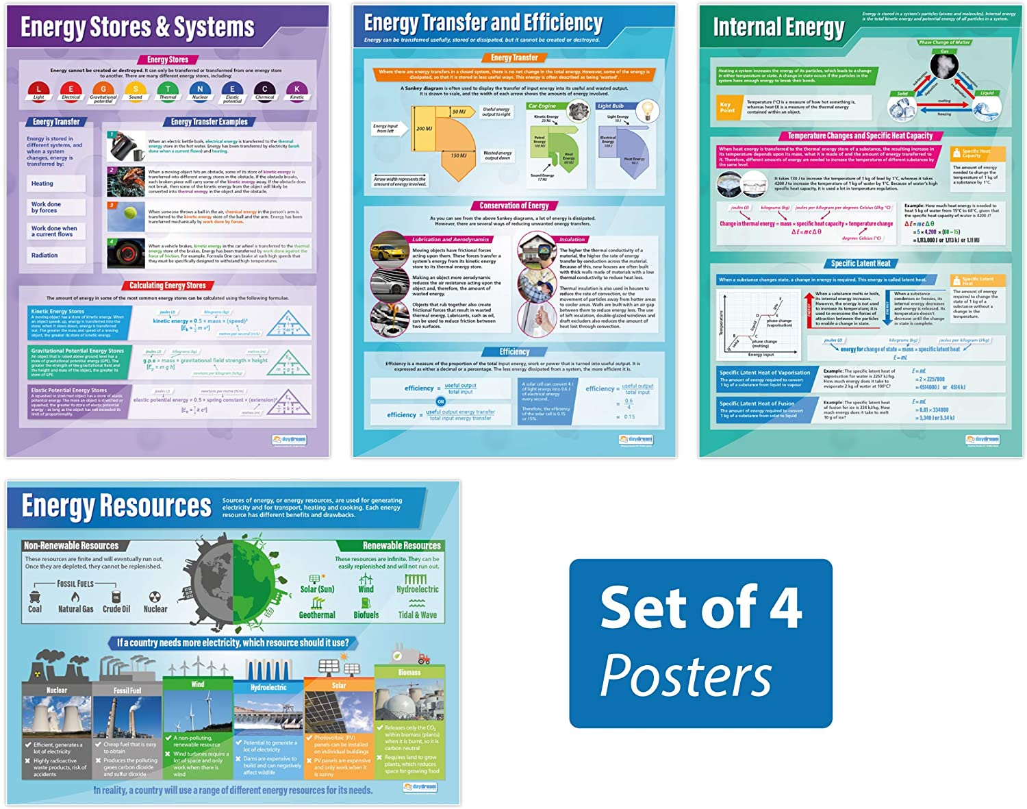 "Energy Posters - Set of 4 | Science Posters | Laminated Gloss Paper Measuring 33"" x 23.5"" 