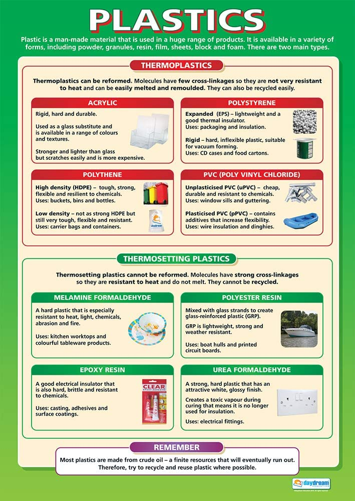 """Plastics   Design Technology Posters   Laminated Gloss Paper Measuring 33"""" x 23.5""""   Design and Technology Classroom Posters   Education Charts by Daydream Education"""