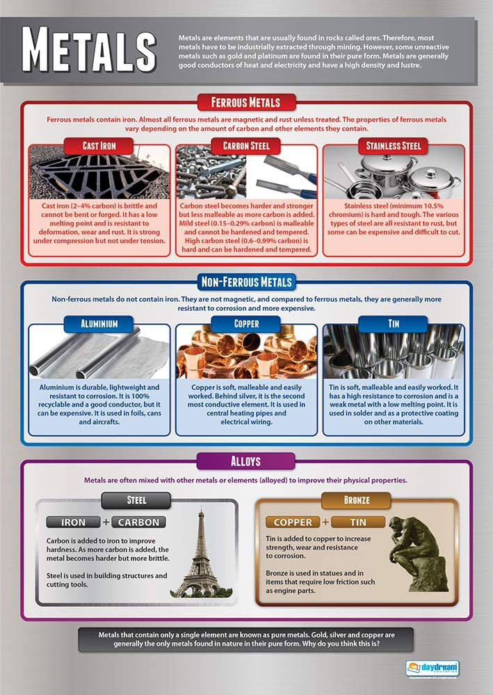 """Metals   Design Technology Posters   Gloss Paper Measuring 33"""" x 23.5""""   Design and Technology Classroom Posters   Education Charts by Daydream Education"""