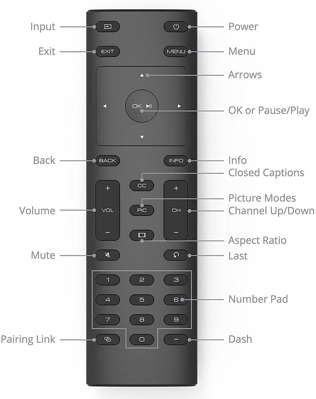 Smartby Vizio XRT135 Remote Control for Vizio HDTV P55-E1 P60-E1 P65-E1 M70-E3 P75-E1 M55E1 M55E0 M65E0
