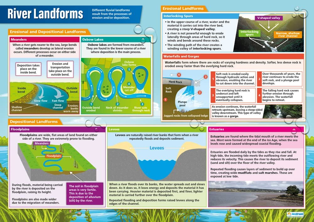 """River Landforms   Geography Posters   Gloss Paper Measuring 33"""" x 23.5""""   Geography Classroom Posters   Education Charts by Daydream Education"""