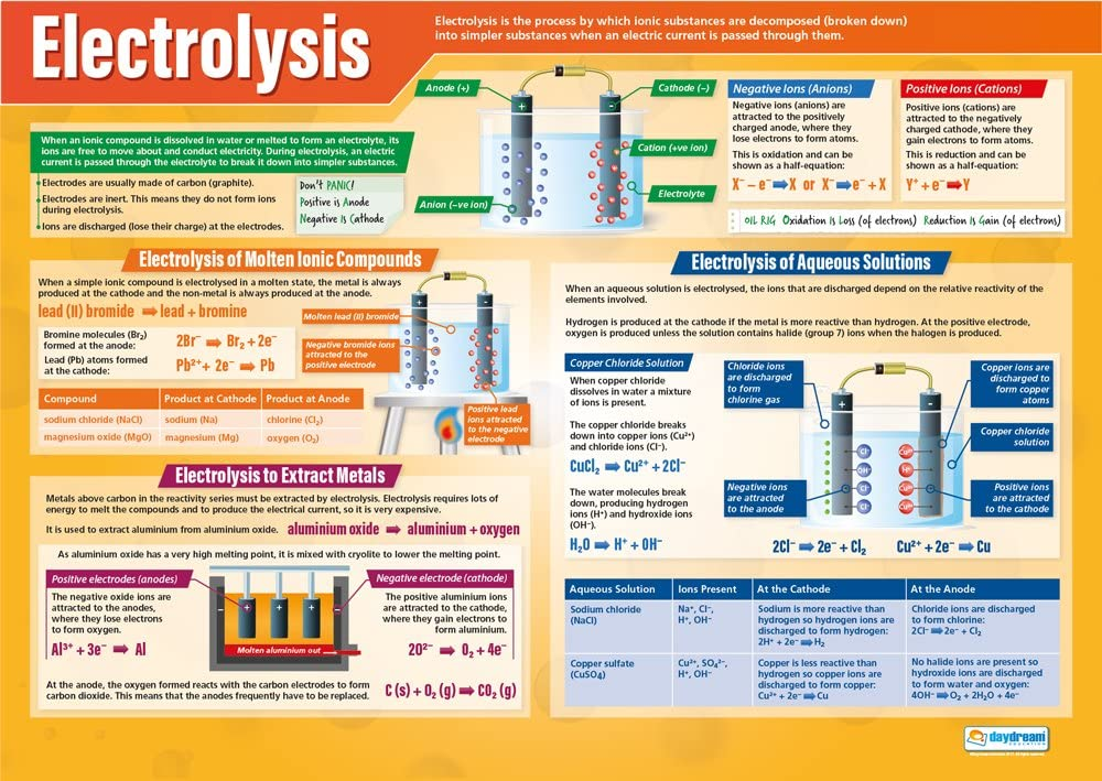 "Electrolysis | Science Posters | Gloss Paper Measuring 33"" x 23.5"" 