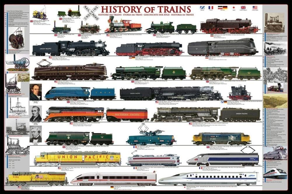 Picture Peddler Laminated History of Trains Railroad Locomotive Educational Chart Poster 24x36